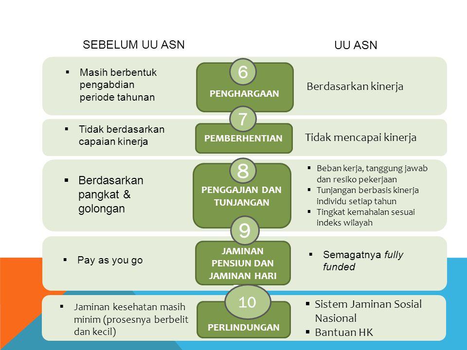 Berdasarkan kinerja PENGHARGAAN 6 UU ASN Tidak mencapai kinerja PEMBERHENTIAN 7  Beban kerja, tanggung jawab dan resiko pekerjaan  Tunjangan berbasis kinerja individu setiap tahun  Tingkat kemahalan sesuai indeks wilayah PENGGAJIAN DAN TUNJANGAN 8 JAMINAN PENSIUN DAN JAMINAN HARI TUA  Sistem Jaminan Sosial Nasional  Bantuan HK PERLINDUNGAN 9 10  Masih berbentuk pengabdian periode tahunan  Tidak berdasarkan capaian kinerja  Berdasarkan pangkat & golongan  Pay as you go  Jaminan kesehatan masih minim (prosesnya berbelit dan kecil)  Semagatnya fully funded SEBELUM UU ASN