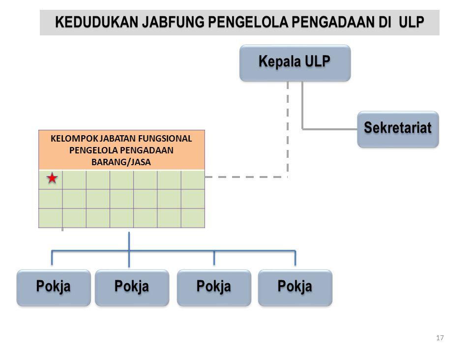 KEDUDUKAN JABFUNG PENGELOLA PENGADAAN DI ULP Kepala ULP Pokja Sekretariat 17