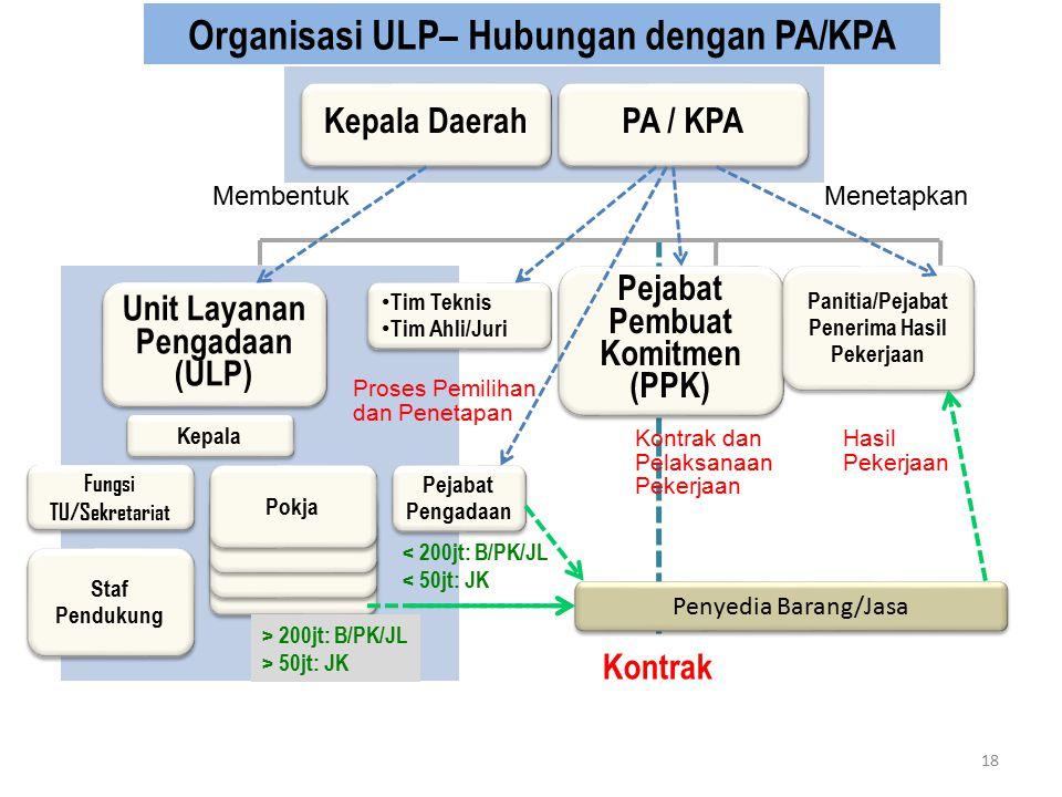Organisasi ULP– Hubungan dengan PA/KPA PA / KPA Pejabat Pengadaan Pejabat Pengadaan Unit Layanan Pengadaan (ULP) Unit Layanan Pengadaan (ULP) Pejabat Pembuat Komitmen (PPK) Pejabat Pembuat Komitmen (PPK) Panitia/Pejabat Penerima Hasil Pekerjaan Panitia/Pejabat Penerima Hasil Pekerjaan Kepala Pokja Fungsi TU/Sekretariat Staf Pendukung Kontrak < 200jt: B/PK/JL < 50jt: JK Kepala Daerah > 200jt: B/PK/JL > 50jt: JK Membentuk Tim Teknis Tim Ahli/Juri Tim Teknis Tim Ahli/Juri Proses Pemilihan dan Penetapan Kontrak dan Pelaksanaan Pekerjaan Hasil Pekerjaan Penyedia Barang/Jasa Menetapkan 18