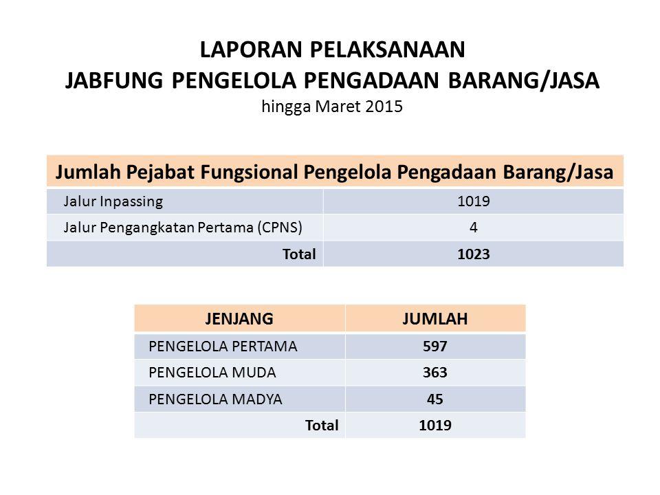 LAPORAN PELAKSANAAN JABFUNG PENGELOLA PENGADAAN BARANG/JASA hingga Maret 2015 JENJANGJUMLAH PENGELOLA PERTAMA 597 PENGELOLA MUDA 363 PENGELOLA MADYA 4
