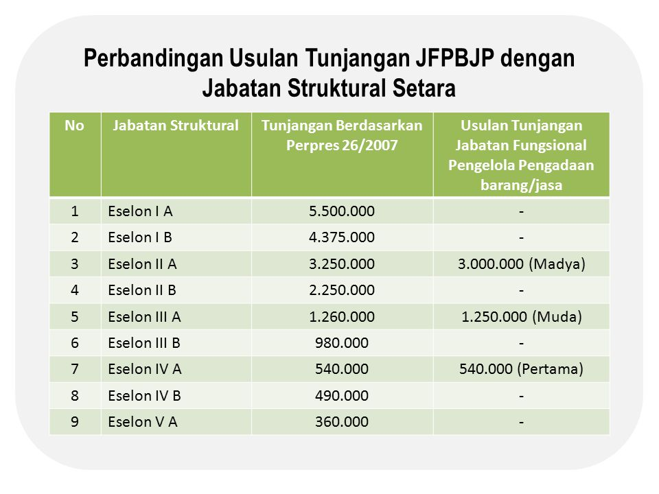 Perbandingan Usulan Tunjangan JFPBJP dengan Jabatan Struktural Setara NoJabatan StrukturalTunjangan Berdasarkan Perpres 26/2007 Usulan Tunjangan Jabatan Fungsional Pengelola Pengadaan barang/jasa 1Eselon I A5.500.000- 2Eselon I B4.375.000- 3Eselon II A3.250.0003.000.000 (Madya) 4Eselon II B2.250.000- 5Eselon III A1.260.0001.250.000 (Muda) 6Eselon III B980.000- 7Eselon IV A540.000540.000 (Pertama) 8Eselon IV B490.000- 9Eselon V A360.000-