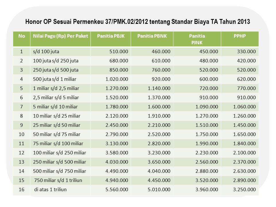 Honor OP Sesuai Permenkeu 37/PMK.02/2012 tentang Standar Biaya TA Tahun 2013 NoNilai Pagu (Rp) Per PaketPanitia PBJKPanitia PBNKPanitia PJNK PPHP 1s/d 100 juta510.000460.000450.000330.000 2100 juta s/d 250 juta680.000610.000480.000420.000 3250 juta s/d 500 juta850.000760.000520.000 4500 juta s/d 1 miliar1.020.000920.000600.000620.000 51 miliar s/d 2,5 miliar1.270.0001.140.000720.000770.000 62,5 miliar s/d 5 miliar1.520.0001.370.000910.000 75 miliar s/d 10 miliar1.780.0001.600.0001.090.0001.060.000 810 miliar s/d 25 miliar2.120.0001.910.0001.270.0001.260.000 925 miliar s/d 50 miliar2.450.0002.210.0001.510.0001.450.000 1050 miliar s/d 75 miliar2.790.0002.520.0001.750.0001.650.000 1175 miliar s/d 100 miliar3.130.0002.820.0001.990.0001.840.000 12100 miliar s/d 250 miliar3.580.0003.230.0002.230.0002.100.000 13250 miliar s/d 500 miliar4.030.0003.650.0002.560.0002.370.000 14500 miliar s/d 750 miliar4.490.0004.040.0002.880.0002.630.000 15 750 miliar s/d 1 triliun4.940.0004.450.0003.520.0002.890.000 16 di atas 1 triliun5.560.0005.010.0003.960.0003.250.000