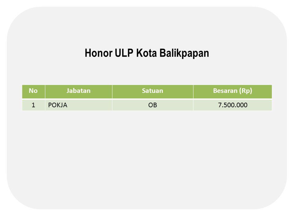 Honor ULP Kota Balikpapan NoJabatanSatuanBesaran (Rp) 1POKJAOB7.500.000