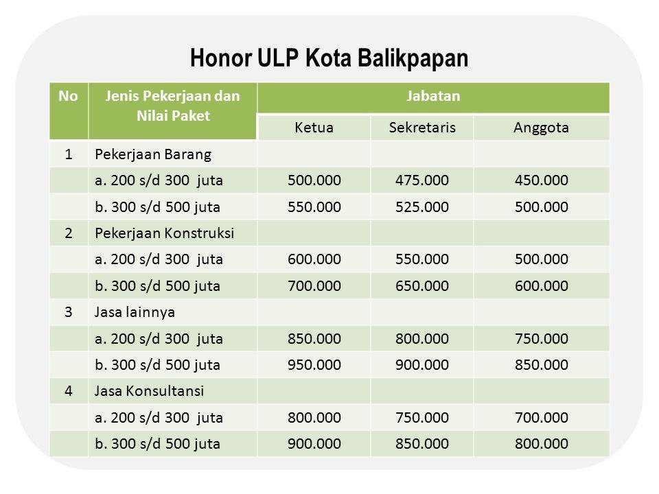 Honor ULP Kota Balikpapan NoJenis Pekerjaan dan Nilai Paket Jabatan KetuaSekretarisAnggota 1Pekerjaan Barang a. 200 s/d 300 juta500.000475.000450.000