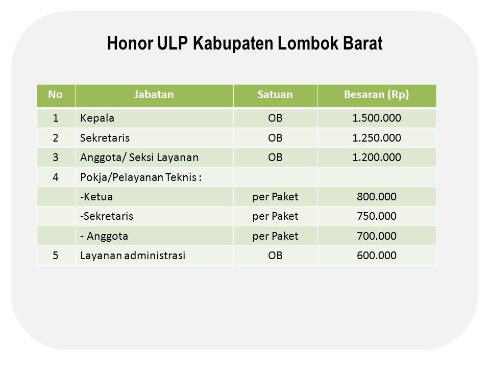 Honor ULP Kabupaten Lombok Barat NoJabatanSatuanBesaran (Rp) 1KepalaOB1.500.000 2SekretarisOB1.250.000 3Anggota/ Seksi LayananOB1.200.000 4Pokja/Pelayanan Teknis : -Ketuaper Paket800.000 -Sekretarisper Paket750.000 - Anggotaper Paket700.000 5Layanan administrasiOB600.000