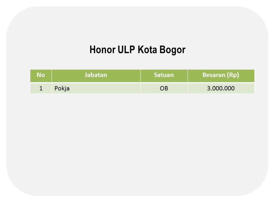 Honor ULP Kota Bogor NoJabatanSatuanBesaran (Rp) 1PokjaOB3.000.000