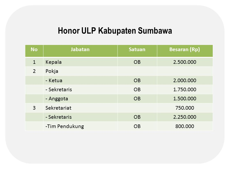Honor ULP Kabupaten Sumbawa NoJabatanSatuanBesaran (Rp) 1KepalaOB2.500.000 2Pokja - KetuaOB2.000.000 - SekretarisOB1.750.000 - AnggotaOB1.500.000 3Sekretariat750.000 - SekretarisOB2.250.000 -Tim PendukungOB800.000