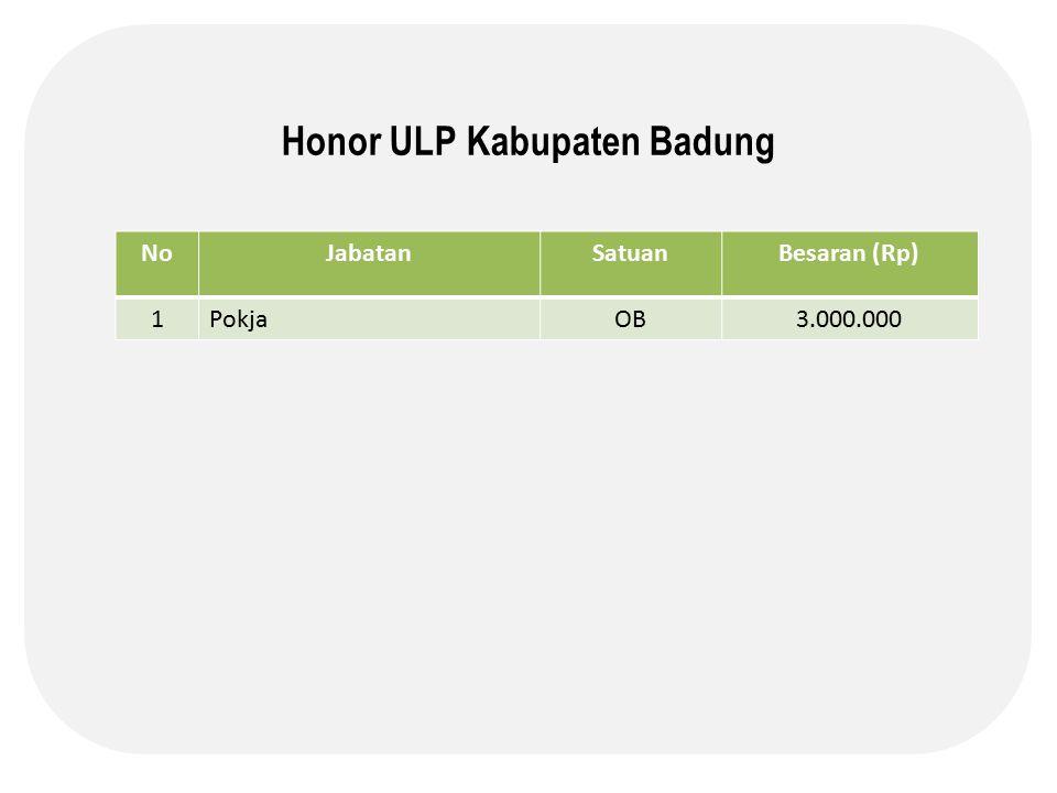 Honor ULP Kabupaten Badung NoJabatanSatuanBesaran (Rp) 1PokjaOB3.000.000