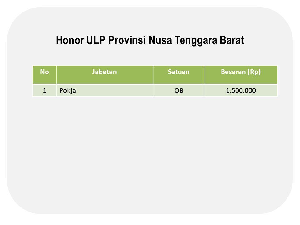 Honor ULP Provinsi Nusa Tenggara Barat NoJabatanSatuanBesaran (Rp) 1PokjaOB1.500.000