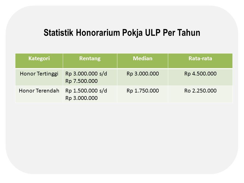 Statistik Honorarium Pokja ULP Per Tahun KategoriRentangMedianRata-rata Honor TertinggiRp 3.000.000 s/d Rp 7.500.000 Rp 3.000.000Rp 4.500.000 Honor TerendahRp 1.500.000 s/d Rp 3.000.000 Rp 1.750.000Ro 2.250.000
