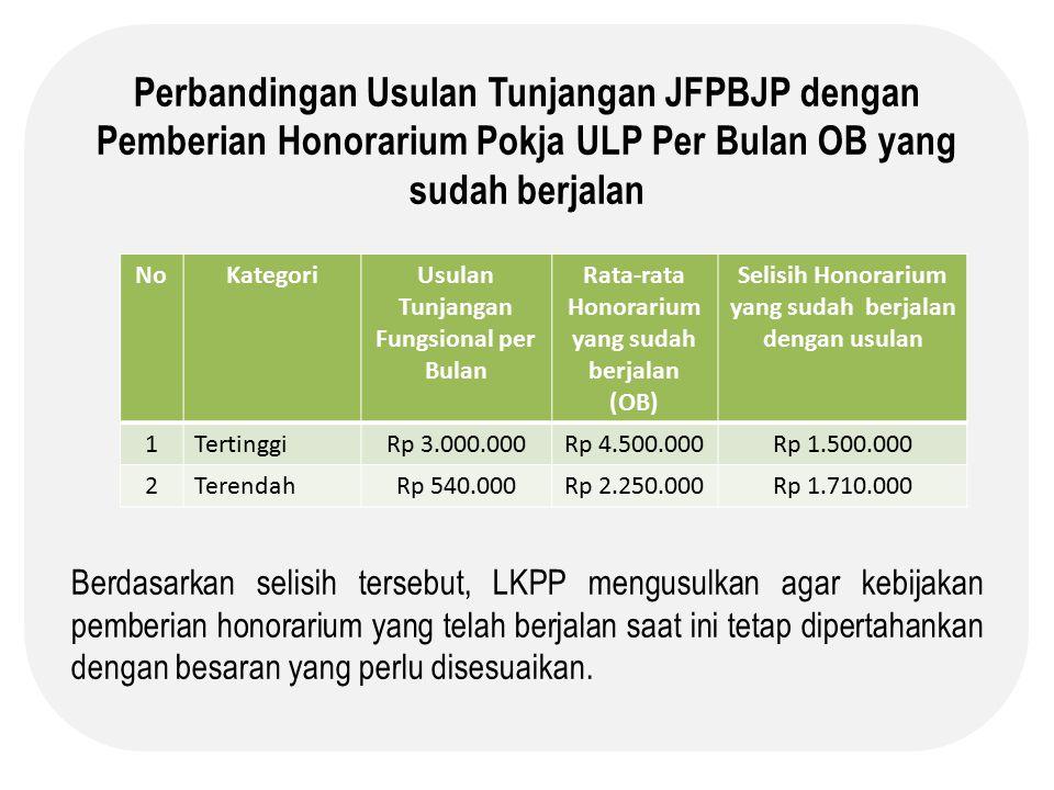 Perbandingan Usulan Tunjangan JFPBJP dengan Pemberian Honorarium Pokja ULP Per Bulan OB yang sudah berjalan Berdasarkan selisih tersebut, LKPP mengusulkan agar kebijakan pemberian honorarium yang telah berjalan saat ini tetap dipertahankan dengan besaran yang perlu disesuaikan.