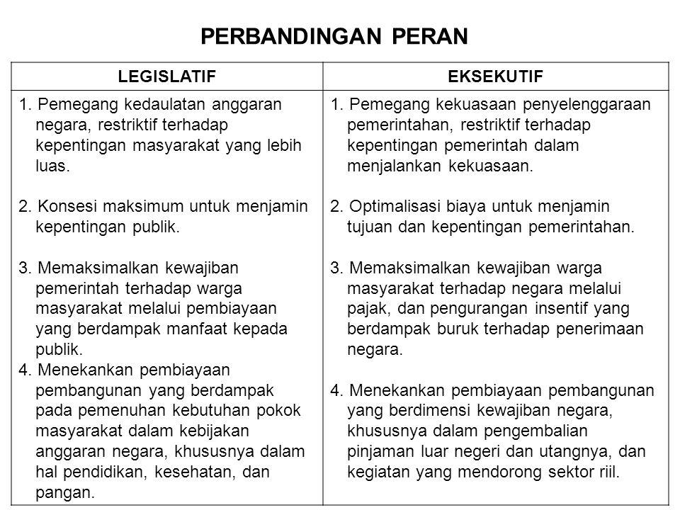 PERBANDINGAN PERAN LEGISLATIFEKSEKUTIF 1. Pemegang kedaulatan anggaran negara, restriktif terhadap kepentingan masyarakat yang lebih luas. 2. Konsesi