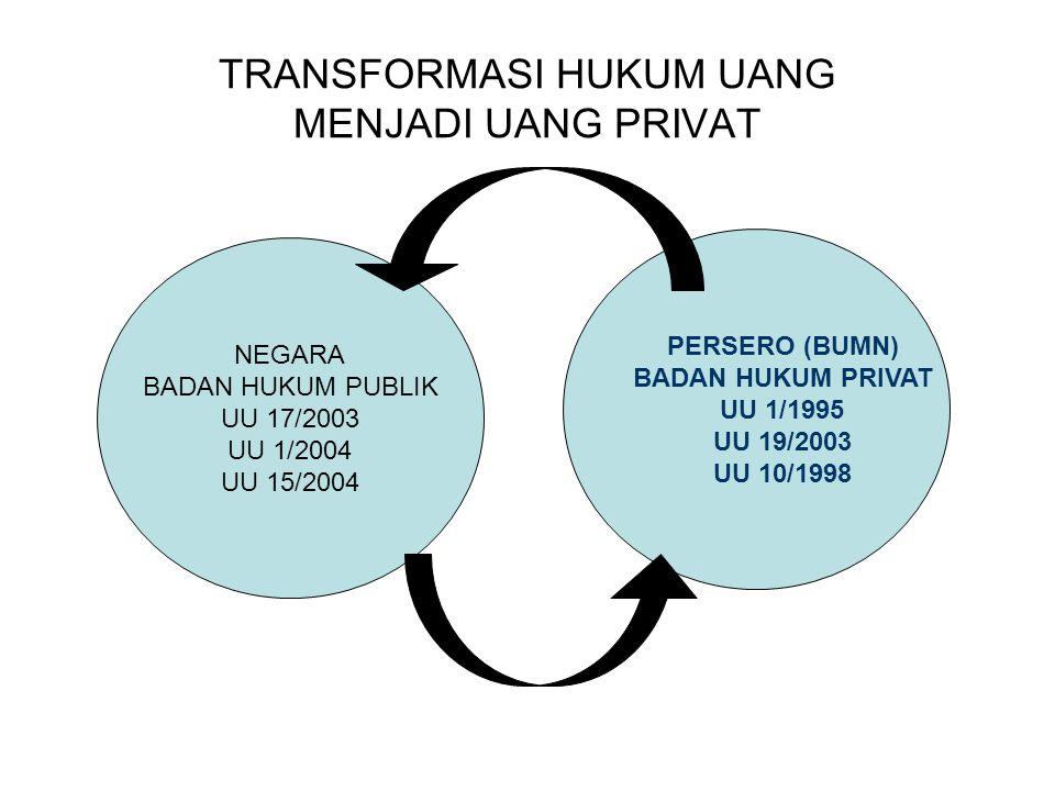 TRANSFORMASI HUKUM UANG MENJADI UANG PRIVAT NEGARA BADAN HUKUM PUBLIK UU 17/2003 UU 1/2004 UU 15/2004 PERSERO (BUMN) BADAN HUKUM PRIVAT UU 1/1995 UU 1