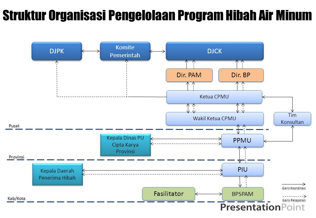 Struktur Organisasi Pengelolaan Program Hibah Air Minum DJPK DJCK Ketua CPMU PPMU Dir. PAM Komite Pemerintah Kepala Daerah Penerima Hibah Dir. BP Waki