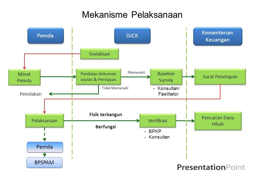 Mekanisme Pelaksanaan Minat Pemda Verifikasi DJCK BPSPAM Kementerian Keuangan Surat Penetapan Pelaksanaan Pencairan Dana Hibah Fisik terbangun Berfung