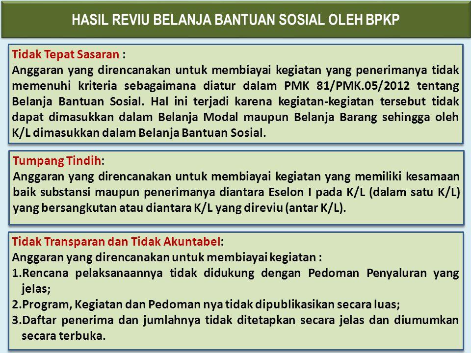 No.PermasalahanPenyebab 1.Penggunaan dana BOS di tiap Madrasah/Pondok Pesantren Salafiah (PPS) beragam Dana BOS digunakan untuk 14 segmen kebutuhan.
