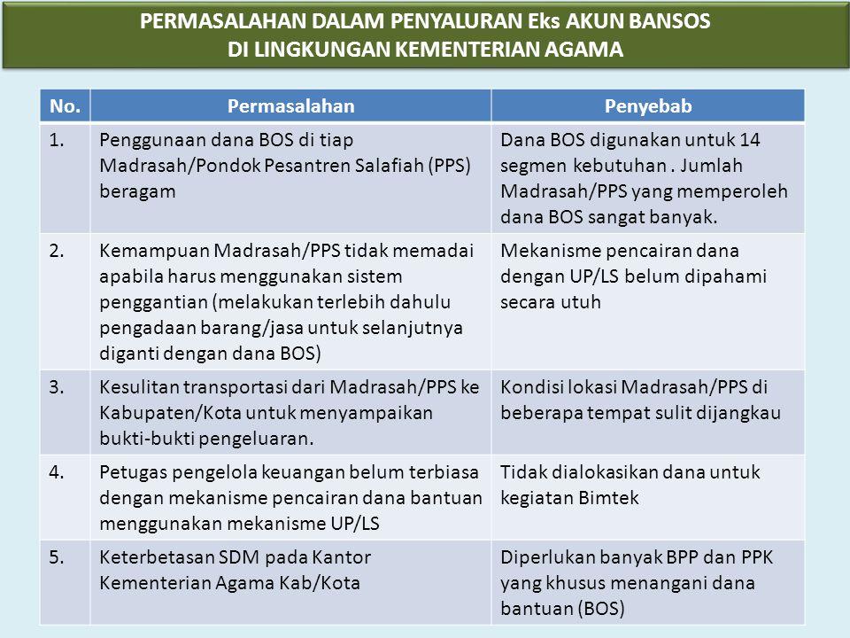 No.PermasalahanPenyebab 1.Penggunaan dana BOS di tiap Madrasah/Pondok Pesantren Salafiah (PPS) beragam Dana BOS digunakan untuk 14 segmen kebutuhan. J
