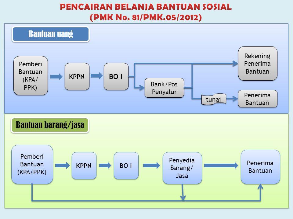 Pemberi Bantuan (KPA/ PPK) Pemberi Bantuan (KPA/ PPK) KPPN Bank/Pos Penyalur Rekening Penerima Bantuan Rekening Penerima Bantuan Penerima Bantuan BO I