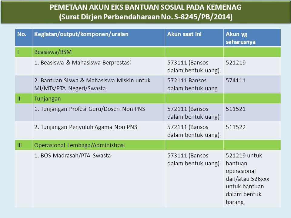 PEMETAAN AKUN EKS BANTUAN SOSIAL PADA KEMENAG (Surat Dirjen Perbendaharaan No. S-8245/PB/2014) PEMETAAN AKUN EKS BANTUAN SOSIAL PADA KEMENAG (Surat Di