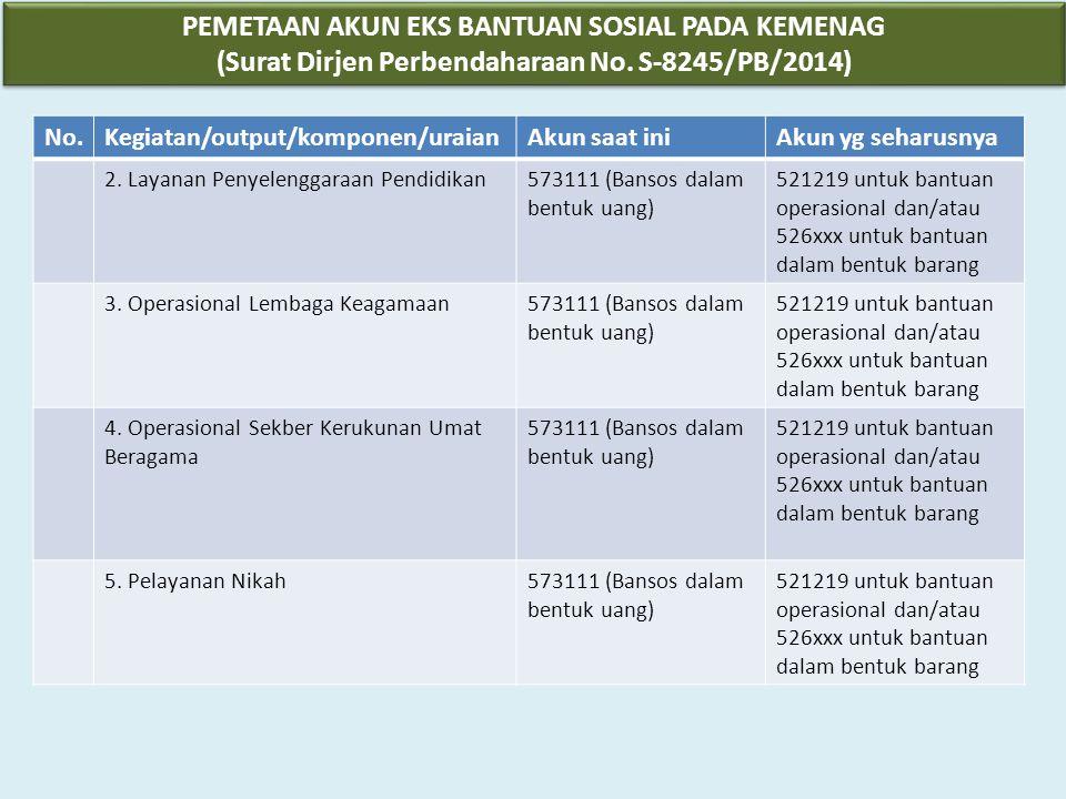 5.Apabila SPBy telah memenuhi persyaratan pembayaran, BP/ BPP melakukan pembayaran, bila tidak memenuhi persyaratan maka BP/ BPP harus menolak SPBy.