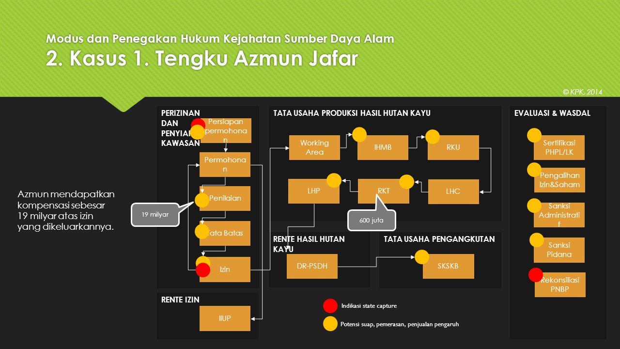 Modus dan Penegakan Hukum Kejahatan Sumber Daya Alam 2. Kasus 1. Tengku Azmun Jafar Azmun mendapatkan kompensasi sebesar 19 milyar atas izin yang dike