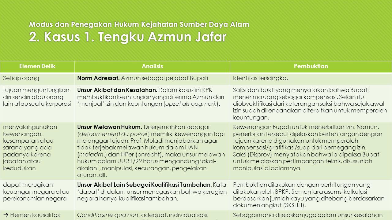 Modus dan Penegakan Hukum Kejahatan Sumber Daya Alam 2. Kasus 1. Tengku Azmun Jafar Elemen DelikAnalisisPembuktian Setiap orang Norm Adressat. Azmun s