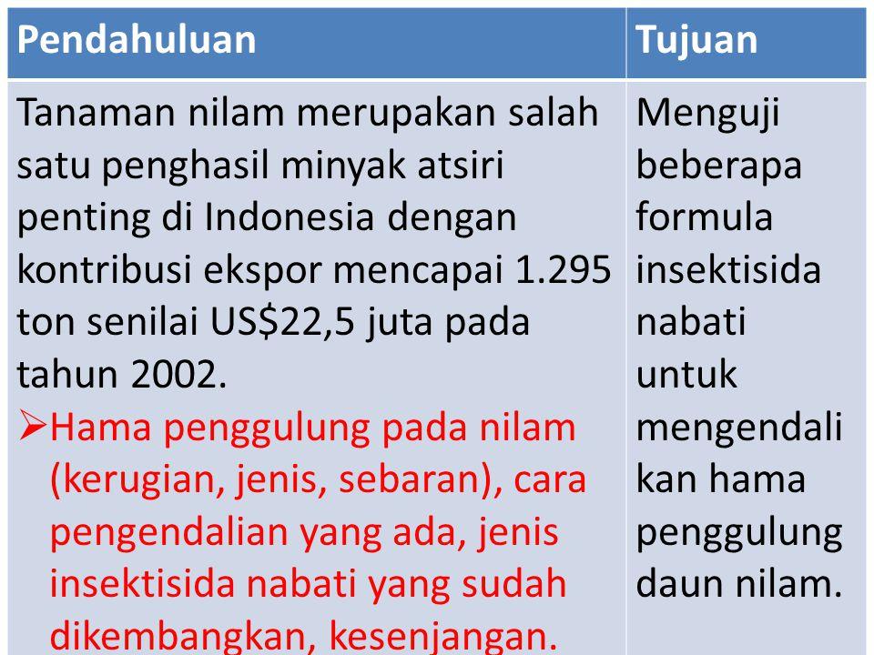 PendahuluanTujuan Tanaman nilam merupakan salah satu penghasil minyak atsiri penting di Indonesia dengan kontribusi ekspor mencapai 1.295 ton senilai
