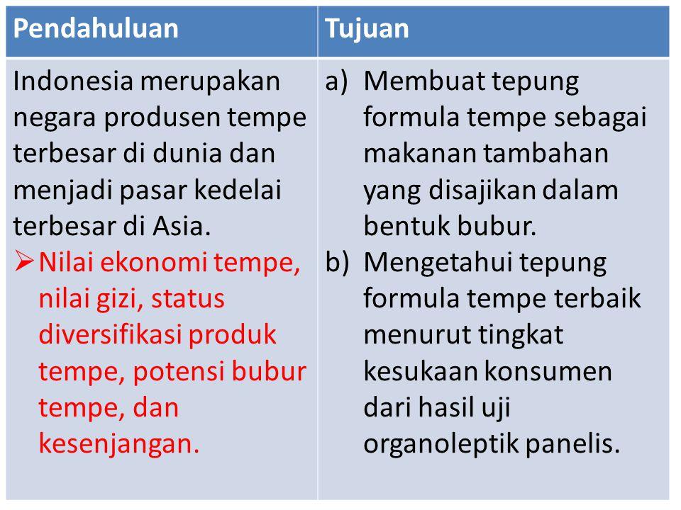 PendahuluanTujuan Indonesia merupakan negara produsen tempe terbesar di dunia dan menjadi pasar kedelai terbesar di Asia.  Nilai ekonomi tempe, nilai