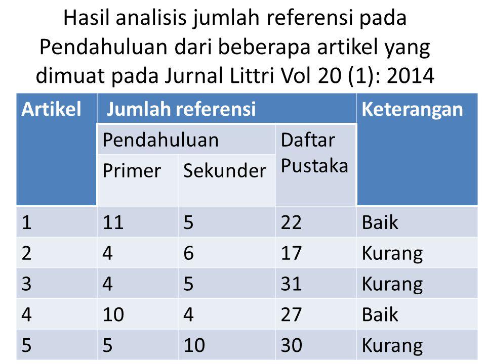 Hasil analisis jumlah referensi pada Pendahuluan dari beberapa artikel yang dimuat pada Jurnal Littri Vol 20 (1): 2014 Artikel Jumlah referensiKeteran