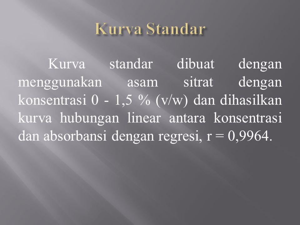 Kurva standar dibuat dengan menggunakan asam sitrat dengan konsentrasi 0 - 1,5 % (v/w) dan dihasilkan kurva hubungan linear antara konsentrasi dan absorbansi dengan regresi, r = 0,9964.