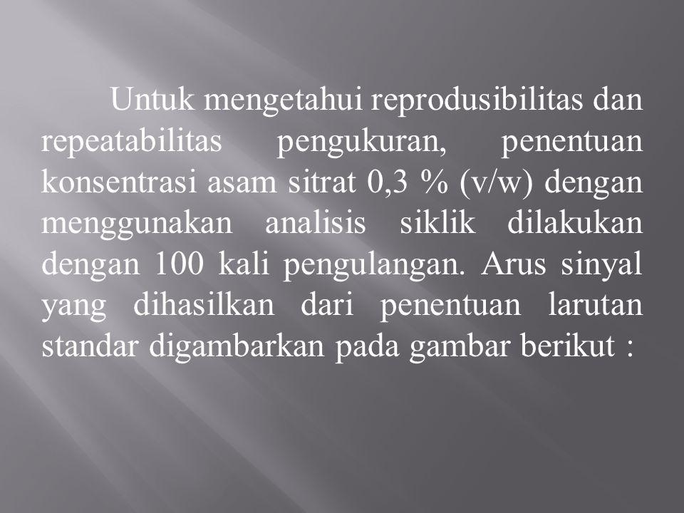 Untuk mengetahui reprodusibilitas dan repeatabilitas pengukuran, penentuan konsentrasi asam sitrat 0,3 % (v/w) dengan menggunakan analisis siklik dilakukan dengan 100 kali pengulangan.