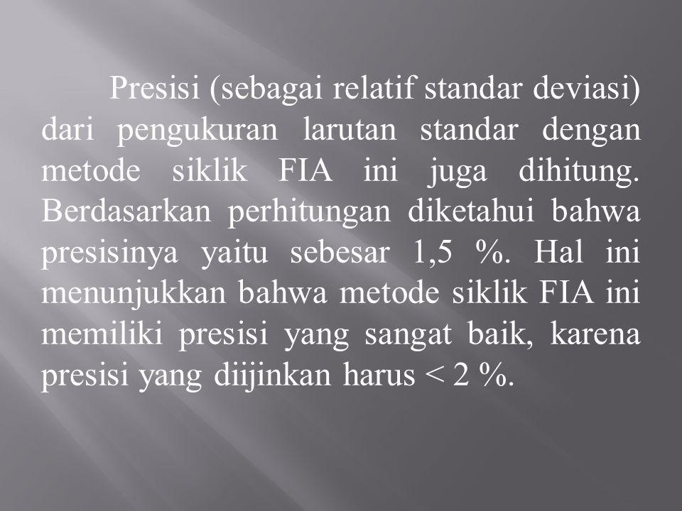 Presisi (sebagai relatif standar deviasi) dari pengukuran larutan standar dengan metode siklik FIA ini juga dihitung.
