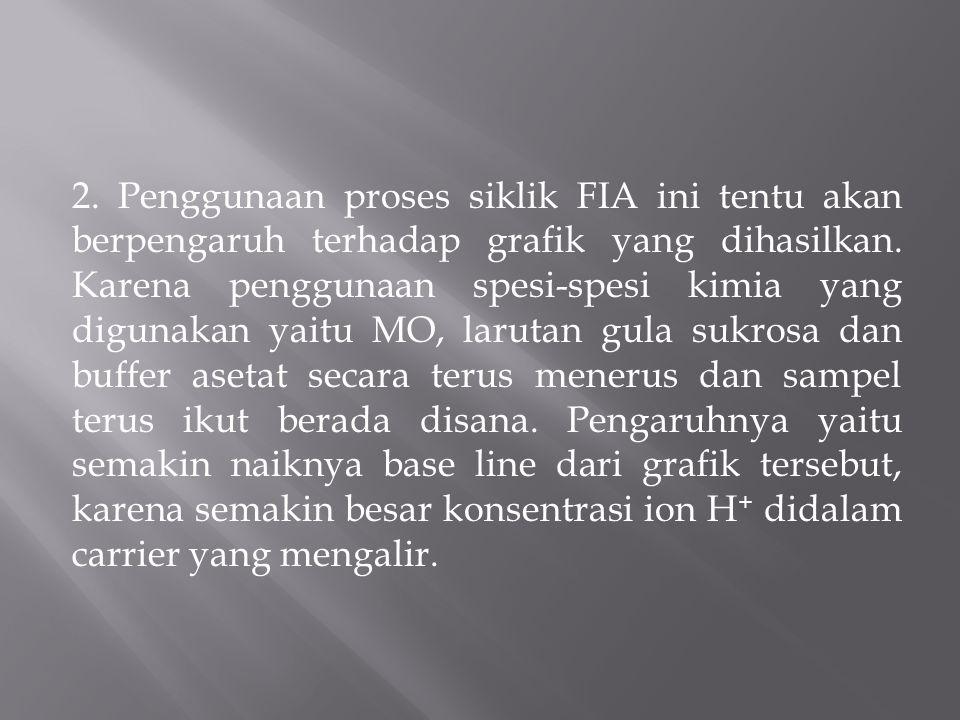 2. Penggunaan proses siklik FIA ini tentu akan berpengaruh terhadap grafik yang dihasilkan.