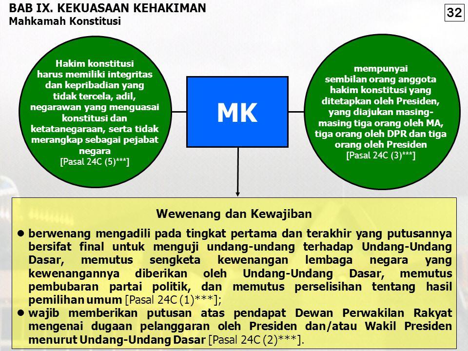 Presiden harus dicabut [Pasal 22 (3)] Dalam hal ihwal kegentingan yang memaksa, berhak menetapkan Perpu [Pasal 22 (1)] Perpu itu harus mendapat persetujuan DPR [Pasal 22 (2)] menjadi UU DEWAN PERWAKILAN RAKYAT Peraturan Pemerintah Sebagai Pengganti Undang-Undang (Perpu) setuju tidak setuju DPR