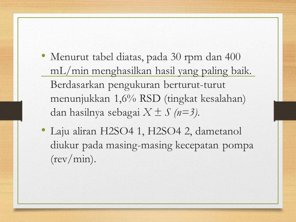Menurut tabel diatas, pada 30 rpm dan 400 mL/min menghasilkan hasil yang paling baik. Berdasarkan pengukuran berturut-turut menunjukkan 1,6% RSD (ting