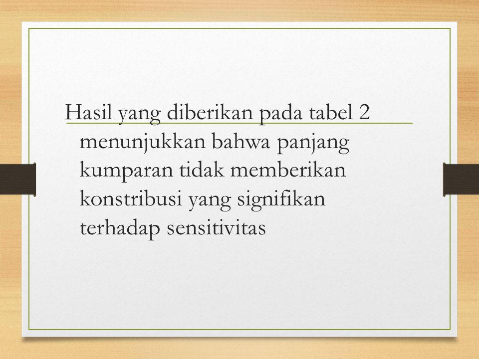 Hasil yang diberikan pada tabel 2 menunjukkan bahwa panjang kumparan tidak memberikan konstribusi yang signifikan terhadap sensitivitas