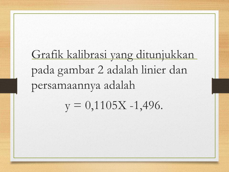 Grafik kalibrasi yang ditunjukkan pada gambar 2 adalah linier dan persamaannya adalah y = 0,1105X -1,496.