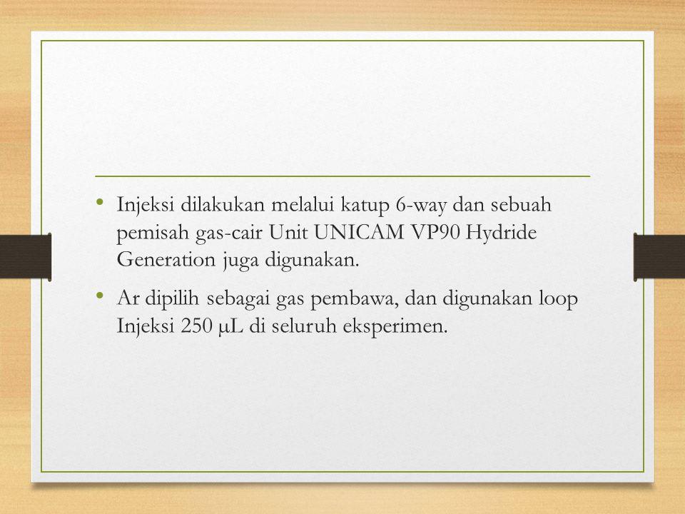 Injeksi dilakukan melalui katup 6-way dan sebuah pemisah gas-cair Unit UNICAM VP90 Hydride Generation juga digunakan. Ar dipilih sebagai gas pembawa,