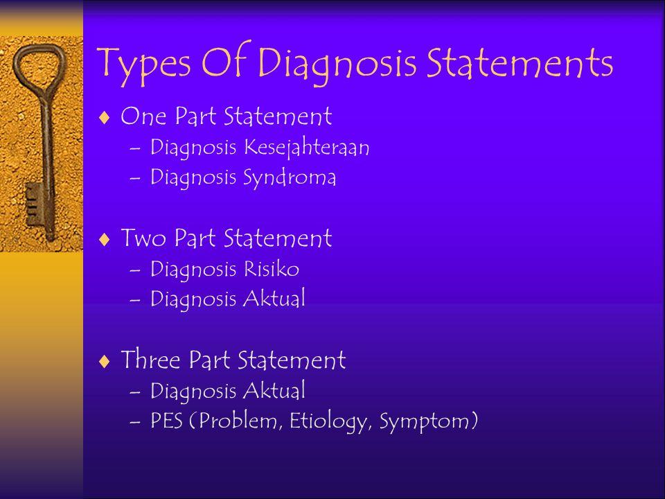Symdroma  Diagnoisis Keperawatan Syndroma terdiri atas kelompok siagnosis keperawatan aktual atau risiko yang diperkirakan muncul karena situasi atau