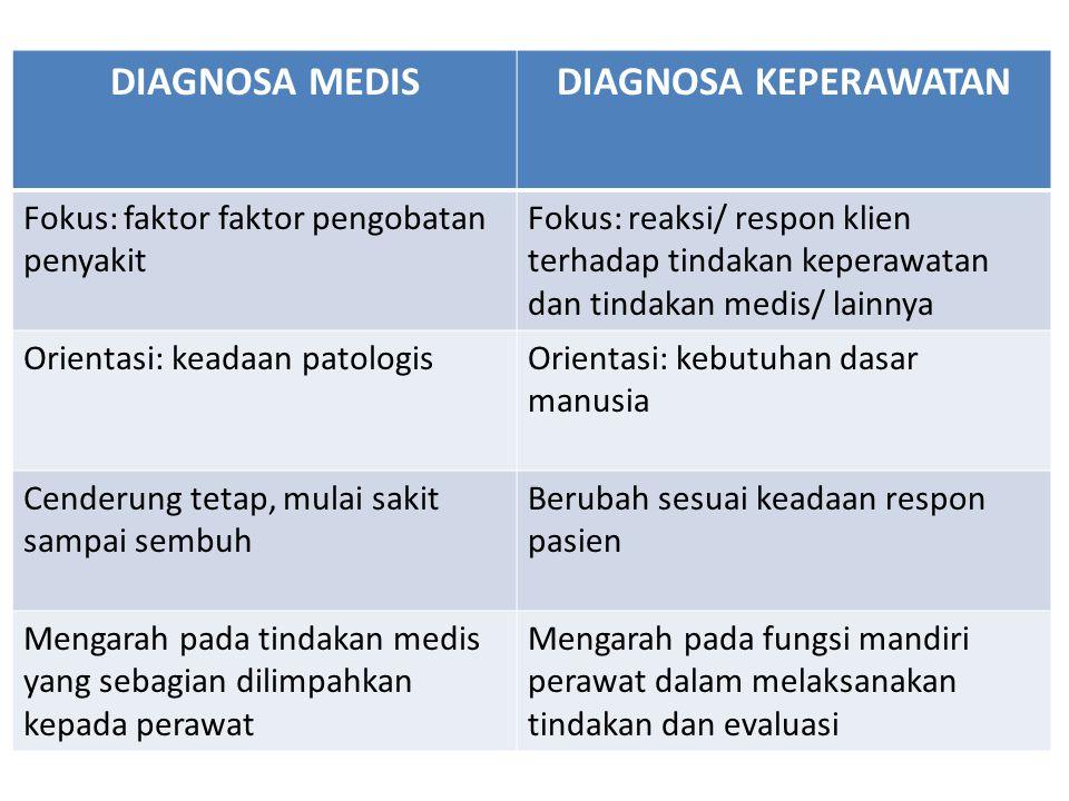 Diagnosis Keperawatan Bukan Merupakan:  Diagnosis Medis atau treatmentnya  Test Diagnostik  Kebutuhan Perawat