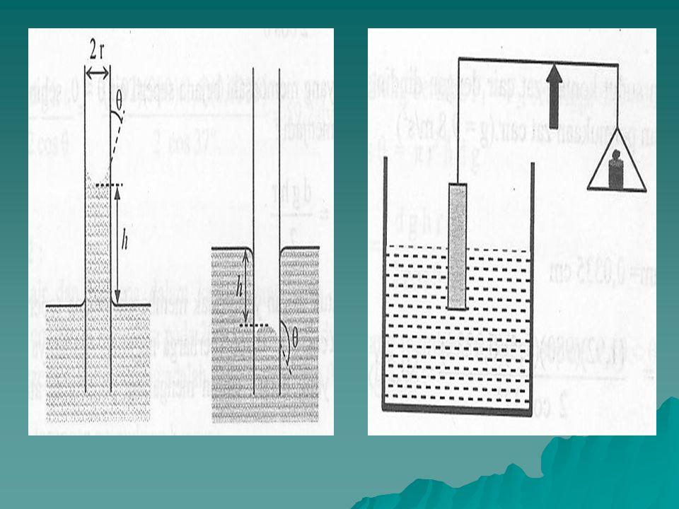 Pengukuran Tegangan Permukaan 1. Metoda Kapiler prinsip : bila sebatang pipa kapiler dimasukkan ke dalam zat cair, maka permukaan cairan dalam pipa ka