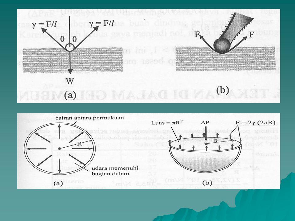 Perbedaan tekanan bagian dalam dan bagian luar gelembung sabun :  Tekanan bagian dalam > bagian luar  Gelembung sabun berbentuk bola  mendapat teka