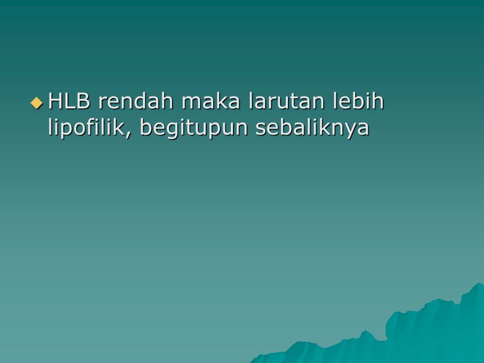 HLB camp. X W tot. = (HLB 1 x W 1 ) + (HLB 2 x W 2 ) HLB CAMPURAN R/ Parafin oil35 Lanolin 1 Cetil alkohol1 Emulsifier7 Aquaad100 Diketahui RHLB untuk