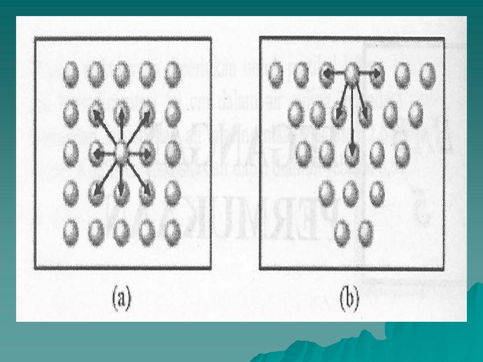 Di dalam cairan => molekul ditarik oleh molekul lain yang sejenis dengan gaya yang sama ke segala arah => akibatnya tidak terdapat resultan gaya yang