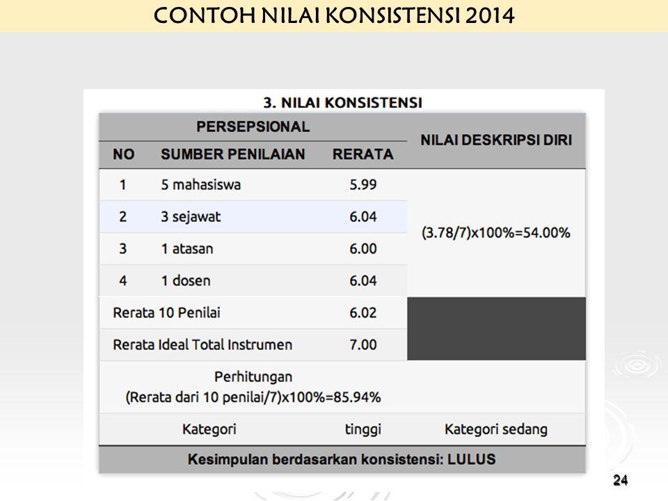 Sertifikasi Dosen 201324 CONTOH NILAI KONSISTENSI 2014