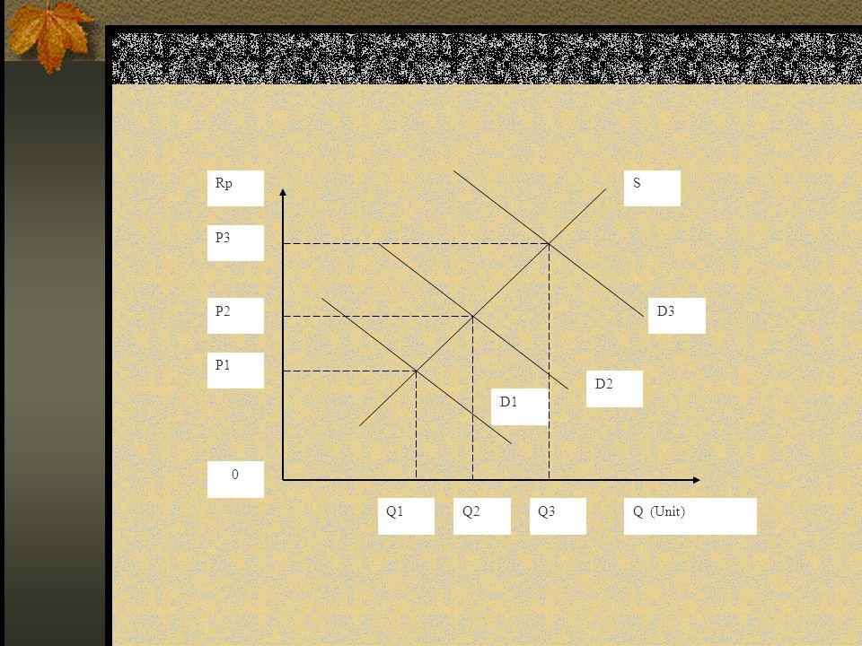 S D3 D2 D1 P3 P2 P1 0 Q1Q2Q3Q (Unit) Rp