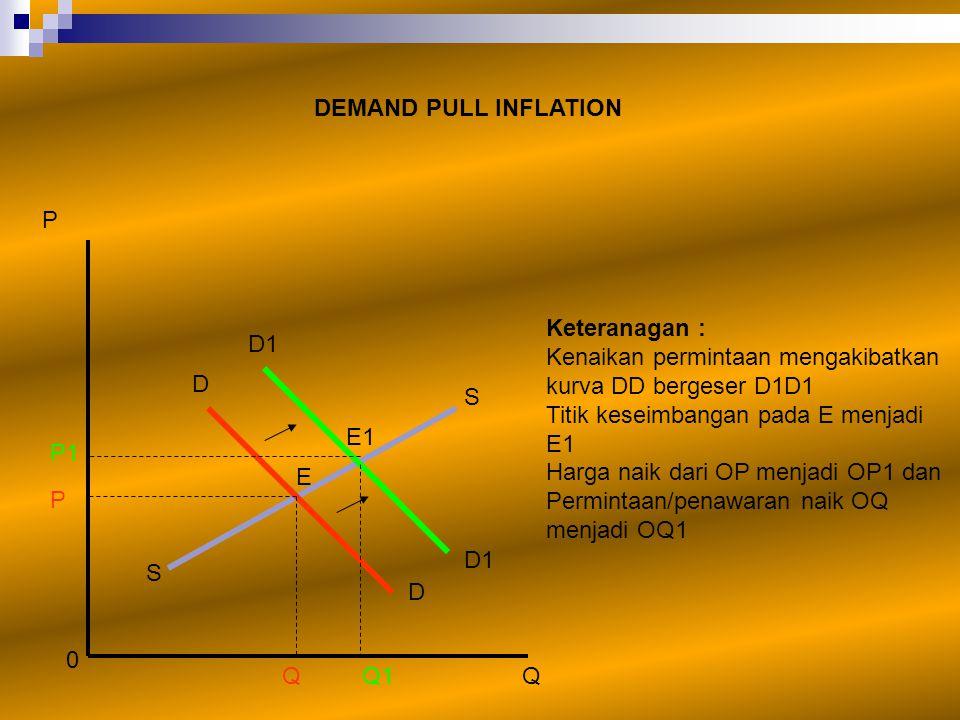 P DEMAND PULL INFLATION P1 0 Q1Q P Keteranagan : Kenaikan permintaan mengakibatkan kurva DD bergeser D1D1 Titik keseimbangan pada E menjadi E1 Harga n