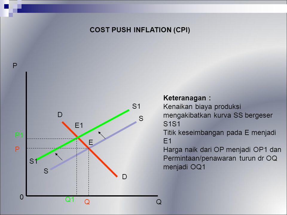 P COST PUSH INFLATION (CPI) P1 0 Q1 Q P Keteranagan : Kenaikan biaya produksi mengakibatkan kurva SS bergeser S1S1 Titik keseimbangan pada E menjadi E