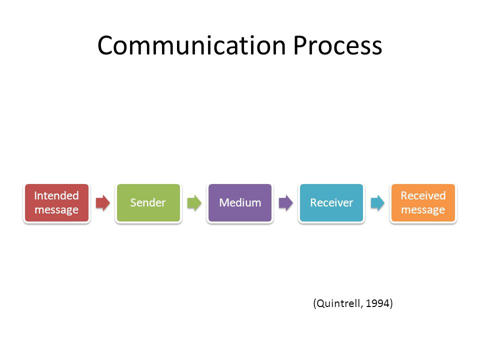 Communication Process Intended message SenderMediumReceiver Received message (Quintrell, 1994)