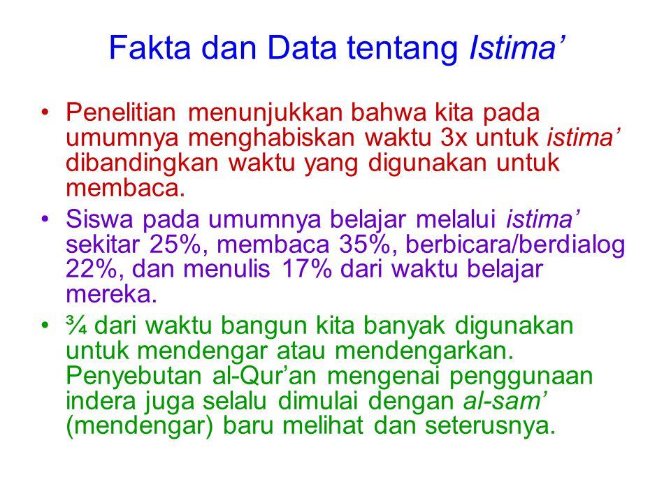 Fakta dan Data tentang Istima' Penelitian menunjukkan bahwa kita pada umumnya menghabiskan waktu 3x untuk istima' dibandingkan waktu yang digunakan un